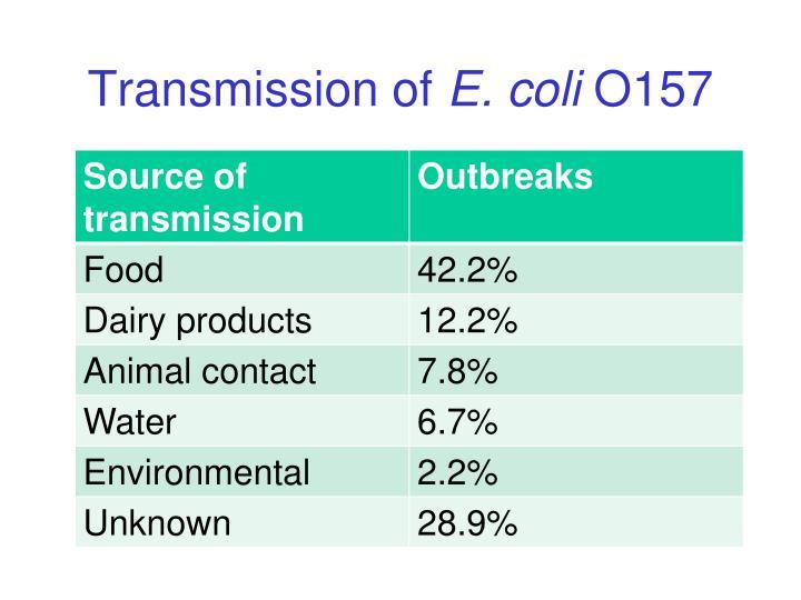 Transmission of
