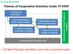themes of cooperative activities under tf htap