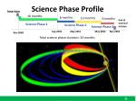 science phase profile