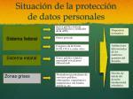 situaci n de la protecci n de datos personales