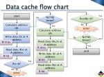 data cache flow chart