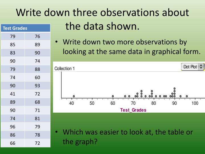 write down three observations about the data shown n.