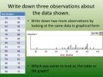 write down three observations about the data shown
