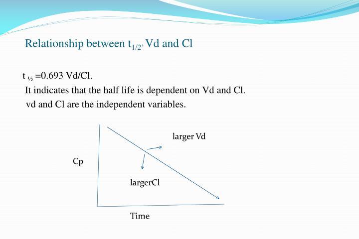 Relationship between t