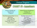 annual progress