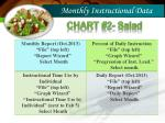 monthly instructional data