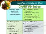 monthly instructional data1