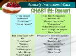 monthly instructional data2