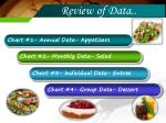 review of data1