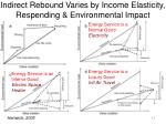 indirect rebound varies by income elasticity respending environmental impact