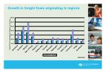 growth in freight flows originating in regions