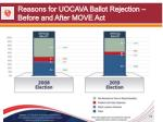 reasons for uocava ballot rejection before and after move act