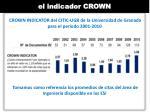 el indicador crown