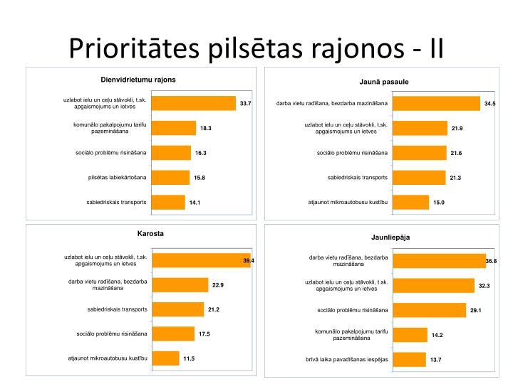 Prioritātes pilsētas rajonos - II