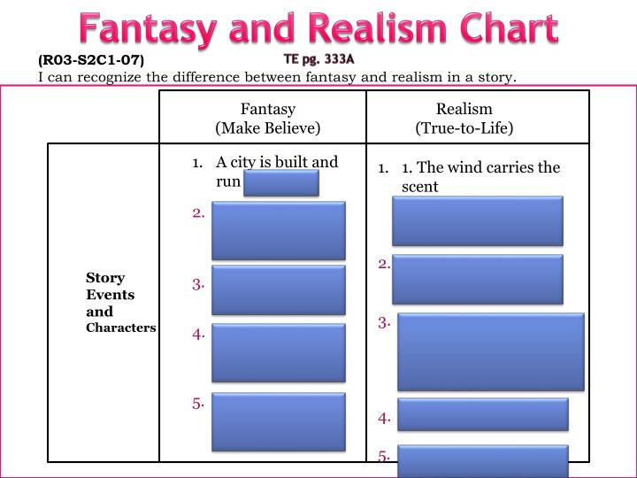 Fantasy and Realism Chart