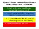 how well do you understand the difference between a hypothesis and a theory