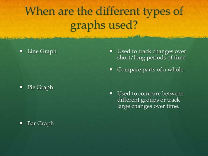 Line Graph
