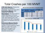total crashes per 100 mvmt