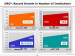 urd 2 record growth in number of institutions