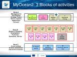myocean2 3 blocks of activities