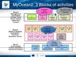 myocean2 3 blocks of activities1
