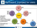 myocean2 a project for users