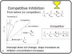 competitive inhibition4