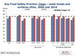 key food safety practice clean wash hands and surfaces often 2006 and 2010