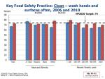 key food safety practice clean wash hands and surfaces often 2006 and 20101