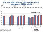 key food safety practice cook cook to proper temperature 2006 and 2010