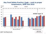 key food safety practice cook cook to proper temperature 2006 and 20101