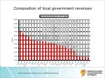 composition of local government revenues