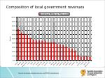 composition of local government revenues1