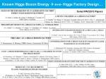 known higgs boson energy e e higgs factory design