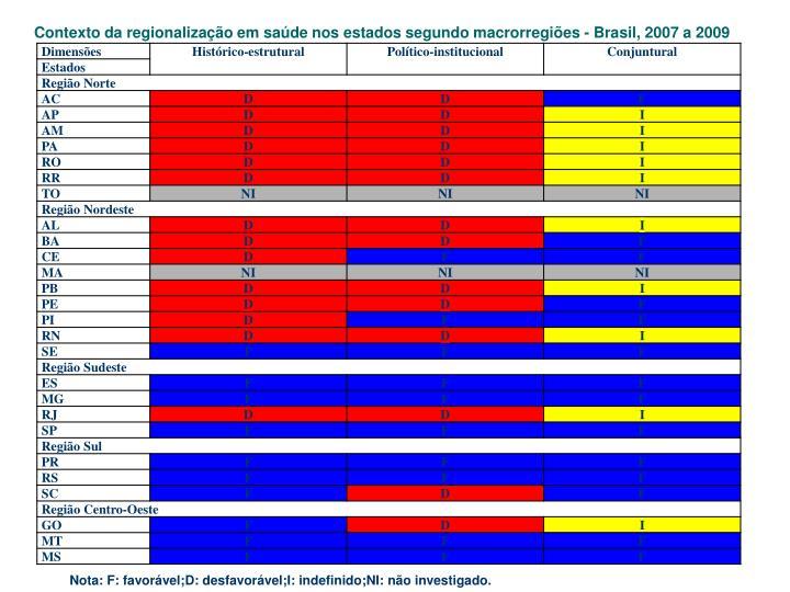 Contexto da regionalização em saúde nos estados segundo macrorregiões - Brasil, 2007 a 2009
