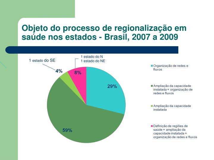 Objeto do processo de regionalização em saúde nos estados - Brasil, 2007 a 2009