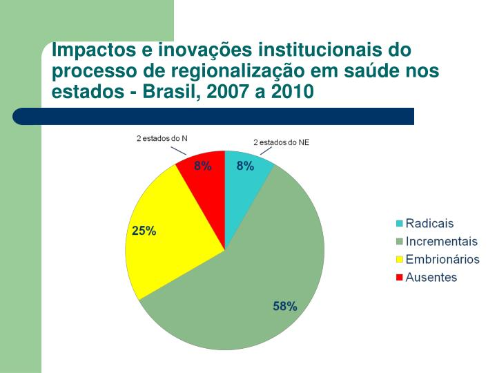 Impactos e inovações institucionais do processo de regionalização em saúde nos estados - Brasil, 2007 a 2010