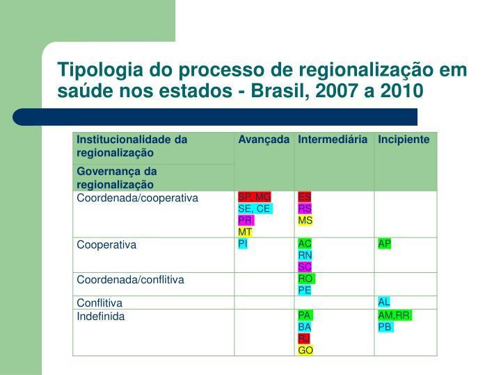 Tipologia do processo de regionalização em saúde nos estados - Brasil, 2007 a 2010