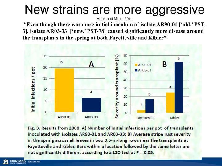 New strains are more aggressive