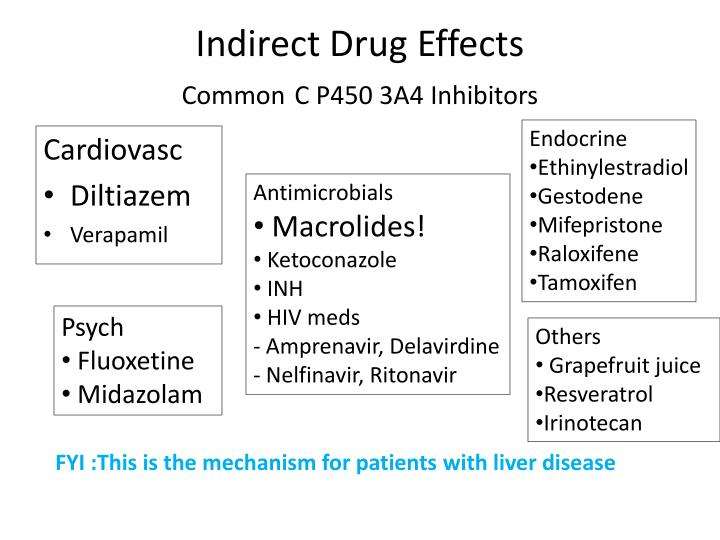 Indirect Drug Effects