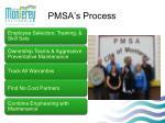pmsa s process