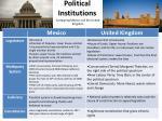 political institutions1
