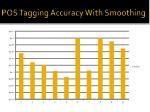pos tagging accuracy with smoothing