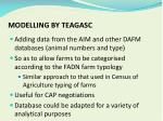 modelling by teagasc