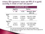 urinary zea geometric means and 95 ci in pg ml according to intake of beef and popcorn