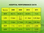 hospital performance data