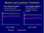 median lipid levels by treatment