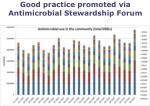 good practice promoted via antimicrobial stewardship forum1