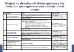 project to develop all wales guidance for infection management and antimicrobial usage