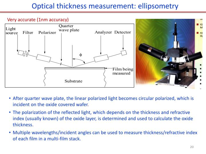 Optical thickness measurement:
